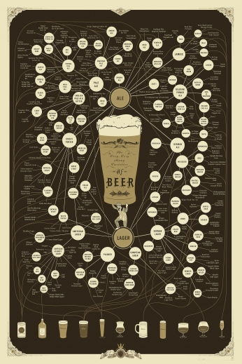 Poster The Very Many Varieties of Beer.